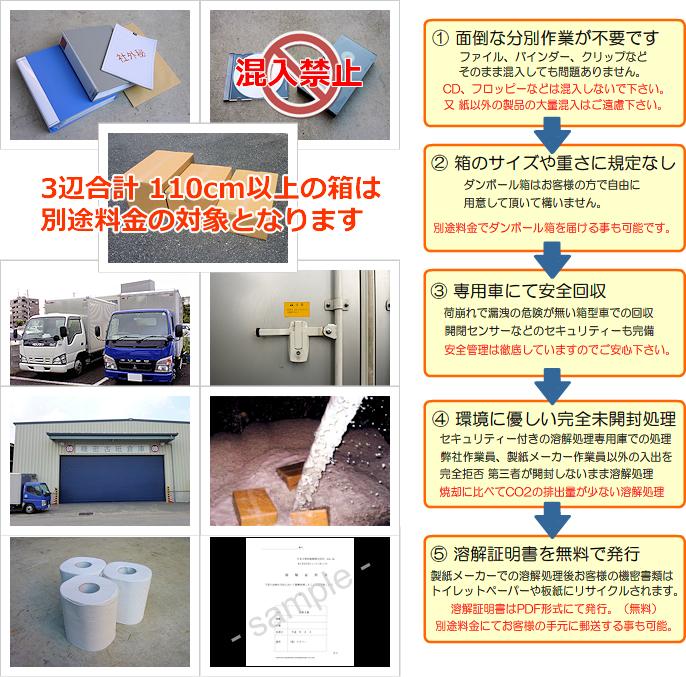 機密文書 書類 古紙 リサイクル 溶解の流れ