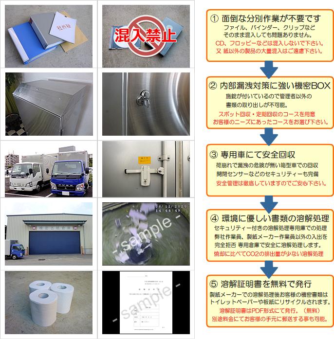 機密ボックス回収 リサイクル 溶解の流れ